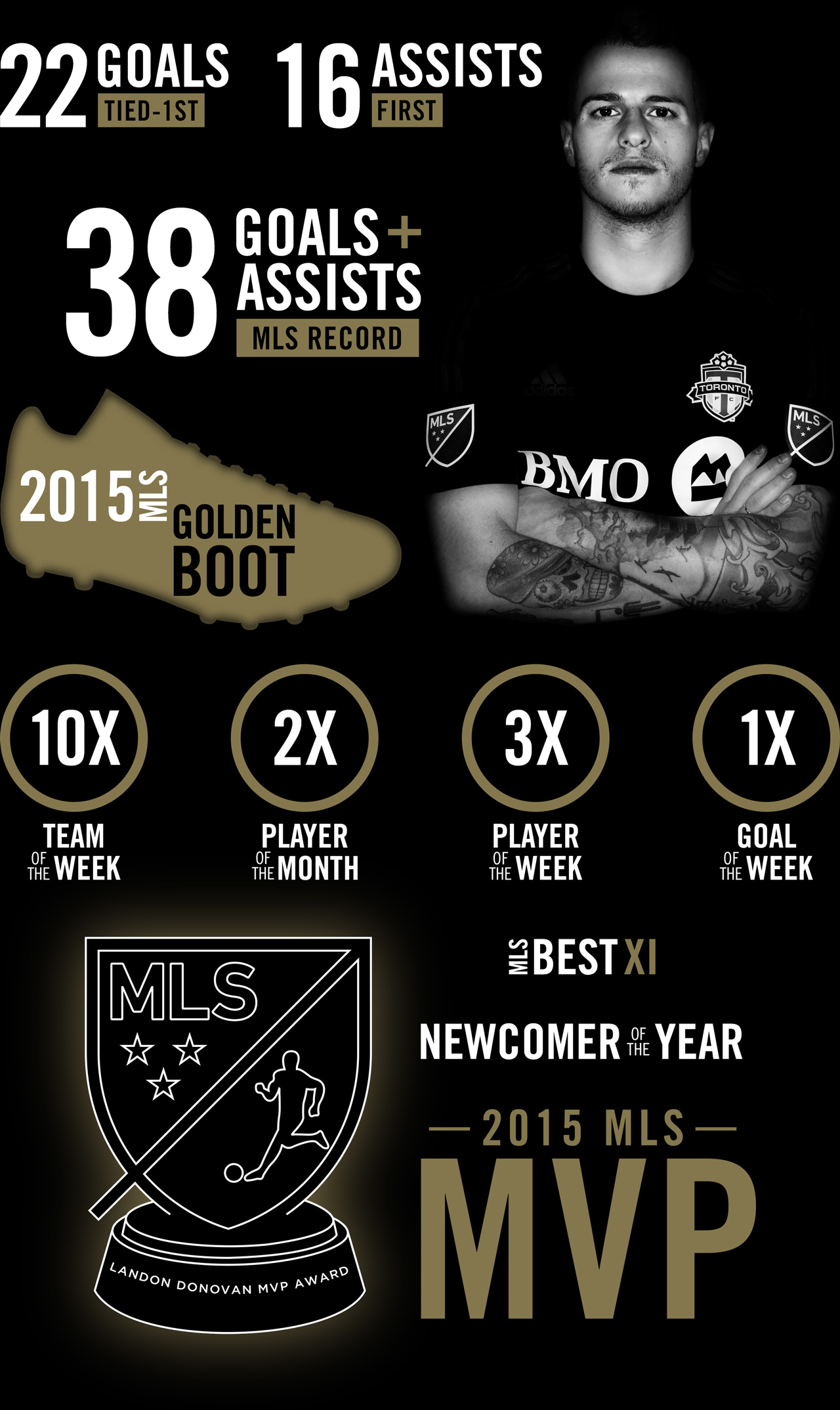 Sebastian Giovinco Infographic | 2015 Achievements