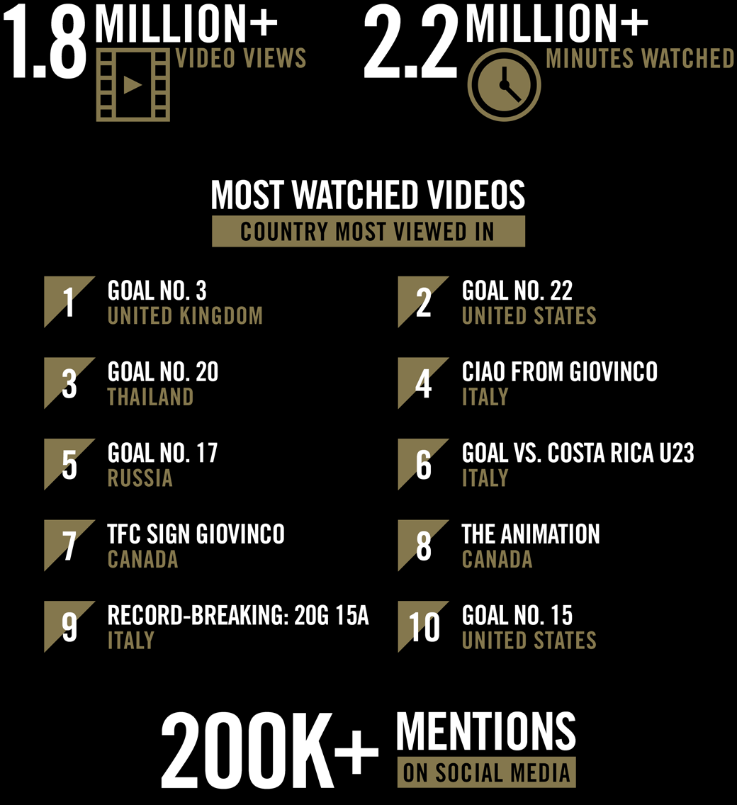 Sebastian Giovinco's Global and Digital Influence - Infographic